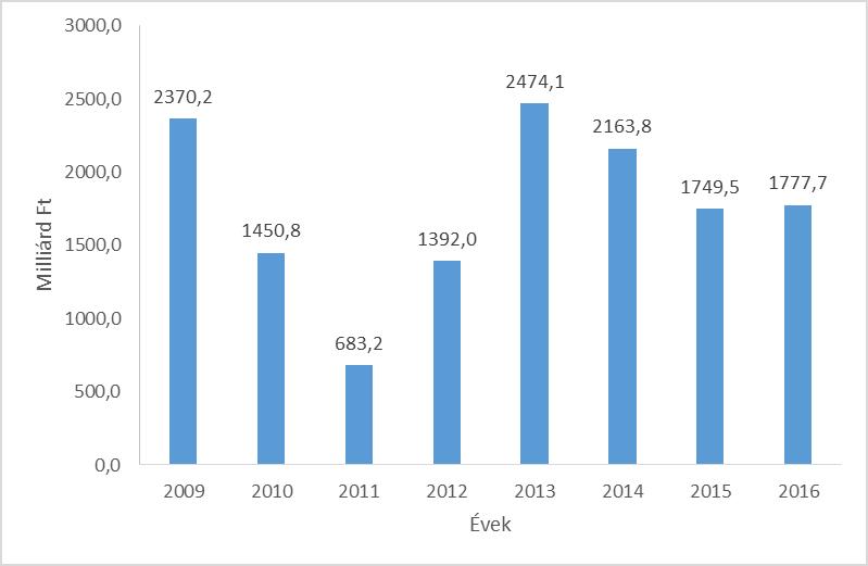 1. ábra: A közbeszerzések szerződéses értéke évente, Mrd Ft, N = 138.757